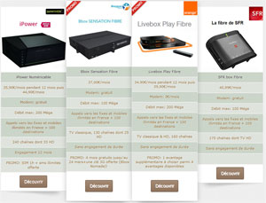 comparatif fibre optique
