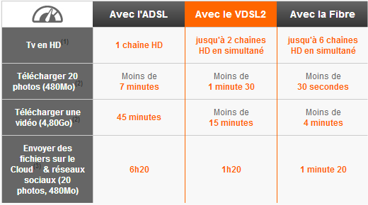 le vdsl2 la une chez orange et la fibre optique en promo offre internet. Black Bedroom Furniture Sets. Home Design Ideas