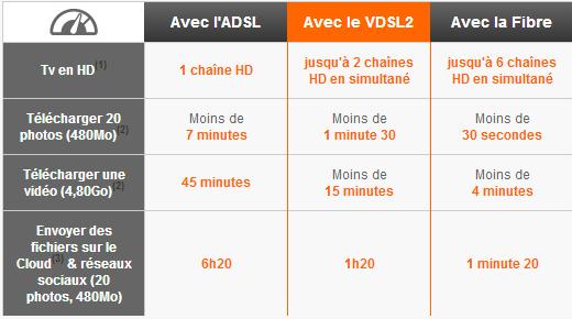 comparatif adsl vdsl2 orange