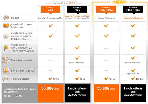 offres-internet-orange