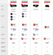 Les offres internet SFR/Numericable: la vitesse de la fibre à 19,99€!