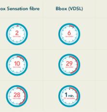 Bouygues améliore le débit de ses offres fibre et VDSL2!