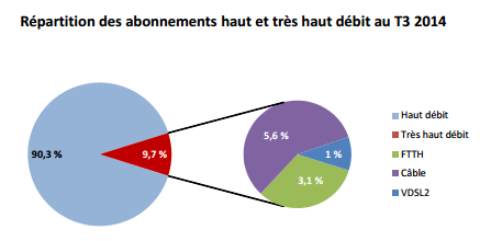 repartition abonnement tres haut debit
