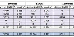 Couverture 4G: où en sommes nous au 1er fevrier 2015?