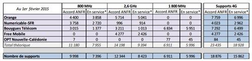 antennes-4G-fevrier-2015